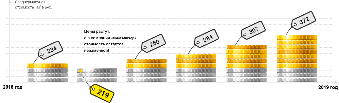 сравнение цен на окна